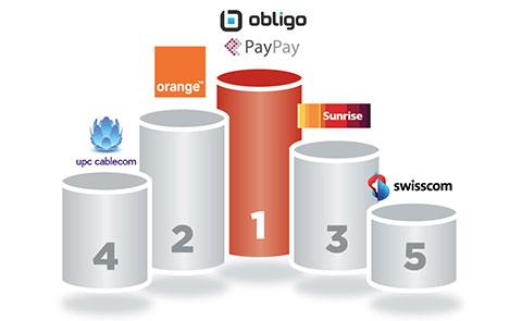 Obligo (ex-Paypay) a été en tête des sociétés les plus décriées en 2014, suivi par le peloton des télécoms.