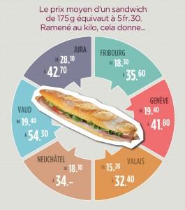 013-001-graph-sandwich - copie