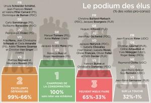 FRC-podium-des-elus